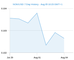NOK USD chart - 7 day