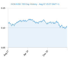 NOK USD chart - 2 year