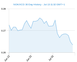 NOK XCD chart - 30 day
