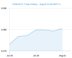 NOK XCD chart - 7 day