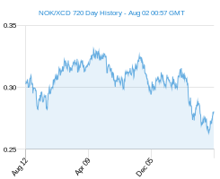 NOK XCD chart - 2 year