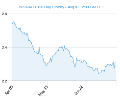 120 day NZD AED Chart