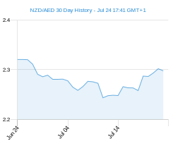 30 day NZD AED Chart