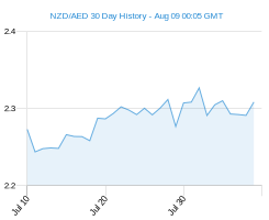 NZD AED chart - 30 day
