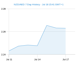 NZD AED chart - 7 day