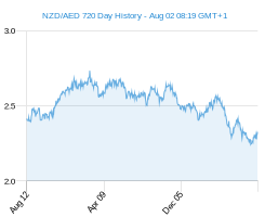 NZD AED chart - 2 year