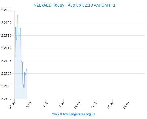 NZD AED Chart