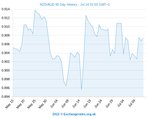 Forex rate new zealand dollar