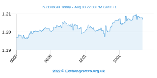 Neuseeland-Dollar - Bulgarische Lew Intraday Chart