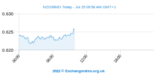 Neuseeland-Dollar - Bermuda-Dollar Intraday Chart
