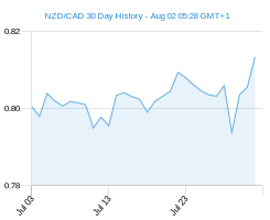NZD CAD chart - 30 day