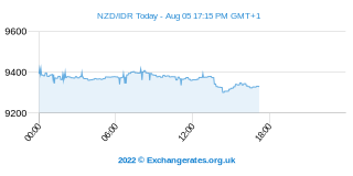 Neuseeland-Dollar - Indonesische Rupiah Intraday Chart