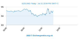 Neuseeland-Dollar - Jamaika Dollar Intraday Chart