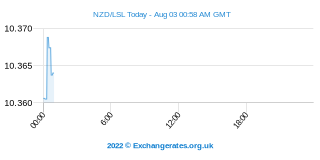 Neuseeland-Dollar - Loti Intraday Chart