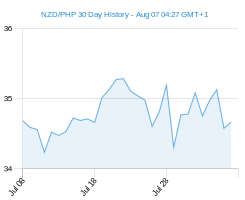 NZD PHP chart - 30 day