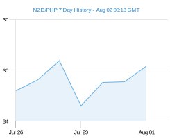 NZD PHP chart - 7 day