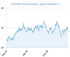NZD PHP chart - 2 year