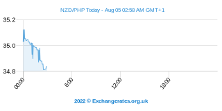 Neuseeland-Dollar - Philippinischer Peso Intraday Chart