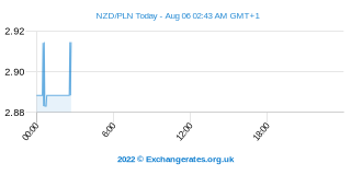 Neuseeland-Dollar - Zloty Intraday Chart