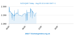 Neuseeland-Dollar - Katar-Riyal Intraday Chart