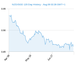 120 day NZD SGD Chart