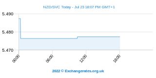 Neuseeland-Dollar - El Salvador Colon Intraday Chart