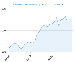 NZD TRY chart - 30 day
