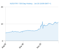 NZD TRY chart - 2 year
