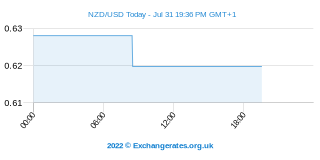Neuseeland-Dollar - US-Dollar Intraday Chart
