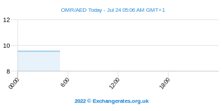 Omani Rial - Dirham des Émirats arabes unis Intraday Chart