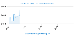 Omani Rial - Peso philippin Intraday Chart