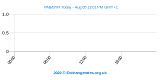 Panamese Balboa - Wit-Russische Roebel Intraday Chart