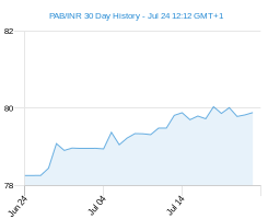 PAB INR chart - 30 day