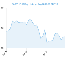 PAB PHP chart - 30 day