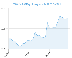 PGK UYU chart - 30 day