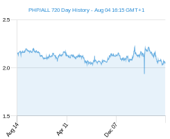 PHP ALL chart - 2 year