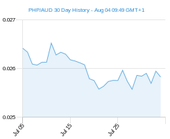 PHP AUD chart - 30 day