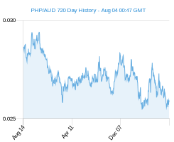 PHP AUD chart - 2 year