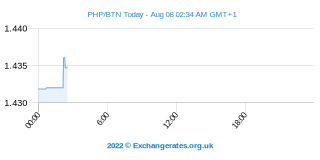 Peso philippin - Ngultrum Bouthanais Intraday Chart