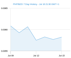 PHP BZD chart - 7 day