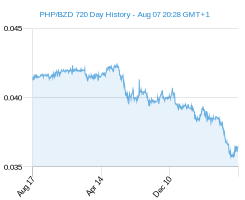 PHP BZD chart - 2 year
