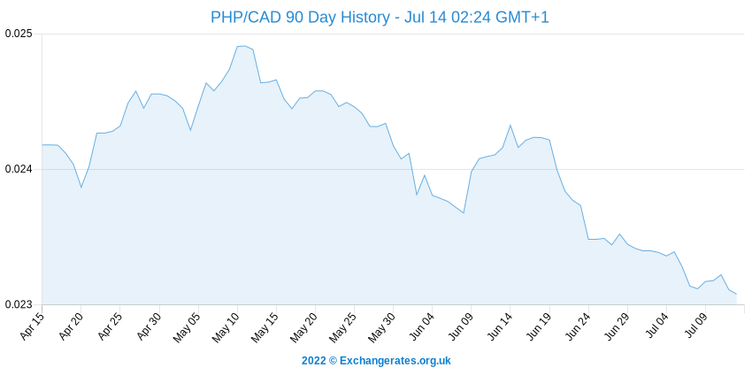 Peso philippin - Dollar canadien History Chart