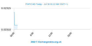 Peso philippin - Dollar canadien Intraday Chart