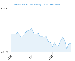 PHP CHF chart - 30 day