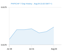 PHP CHF chart - 7 day