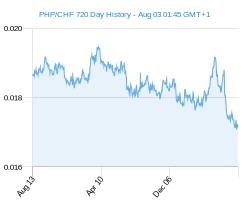 PHP CHF chart - 2 year