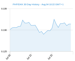 PHP DKK chart - 30 day