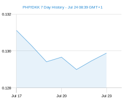 PHP DKK chart - 7 day