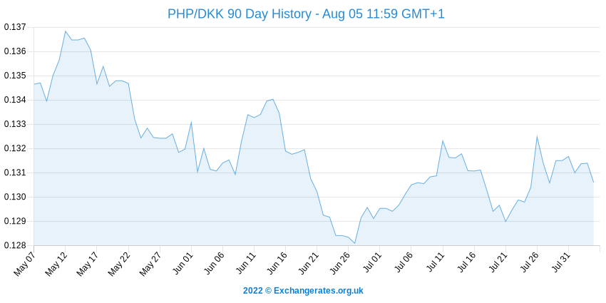 Peso philippin - Couronne danoise History Chart