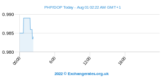 Peso philippin - Peso Dominicain Intraday Chart